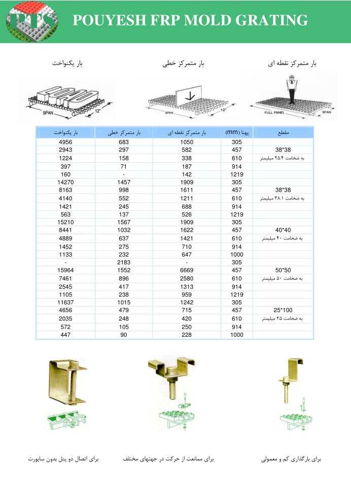 Specification of FRP Grating 3